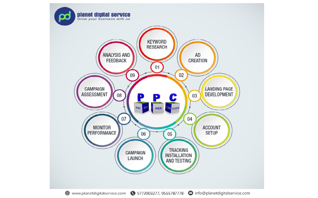 How PPC Services can grow your business in hours?